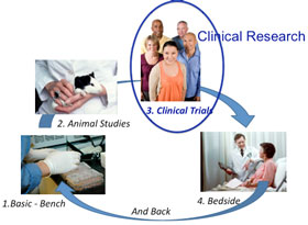 clinical research methods for surgeons pdf
