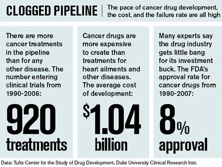 CISN - The Economics of Drug Development